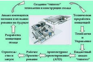Эскизно-технологическое проектирование склада.